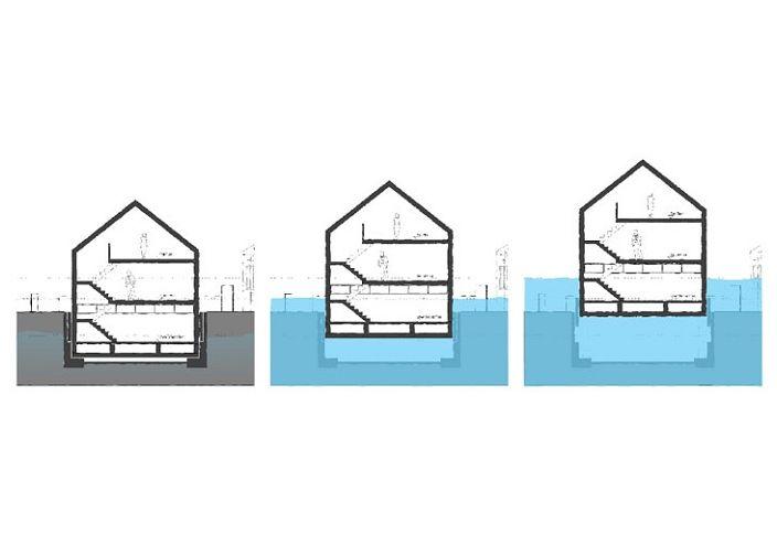 Амфибийна къща. Принципът на издигане на къща във водата.