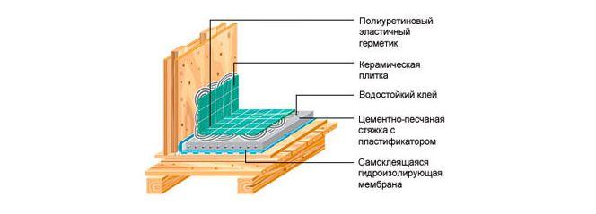 hydroizolacja w łazience w drewnianym domu