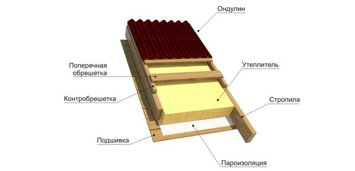 Ondulina dachowa