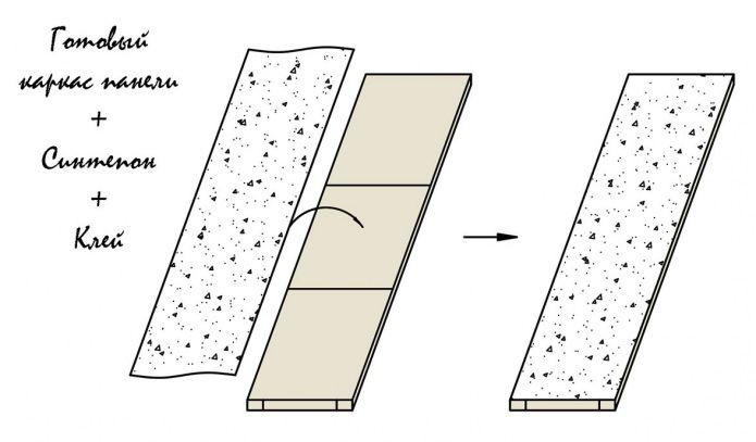 zrób to sam miękkie panele ścienne