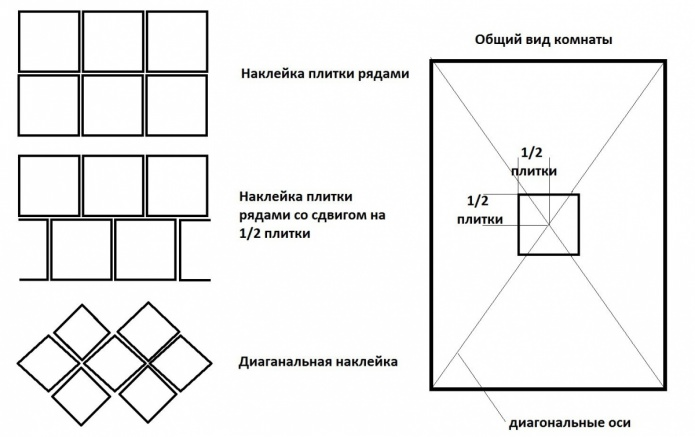 маркировки за залепване на плочки от пяна на тавана