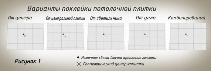 опции за залепване на плочки от пяна към тавана