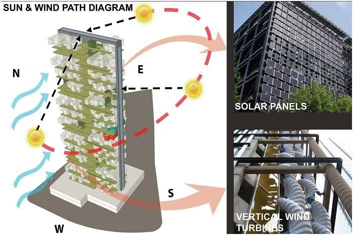 Schemat wykorzystania alternatywnych źródeł energii.