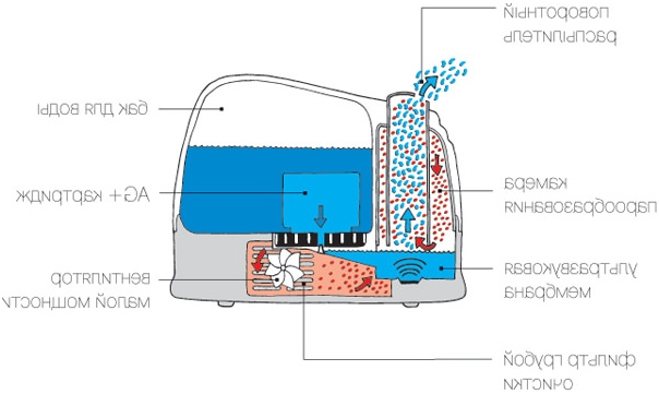 Как работи ултразвуков овлажнител