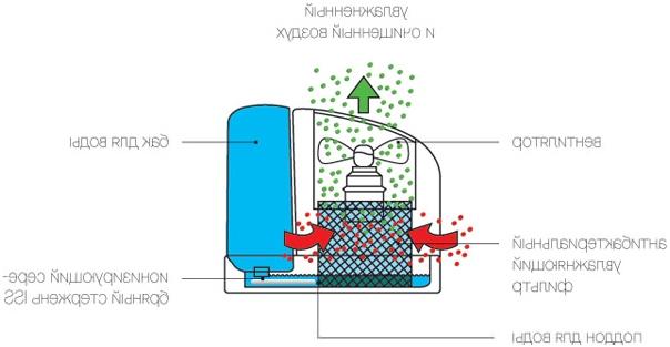 Как работи конвенционалният овлажнител за студено изпаряване