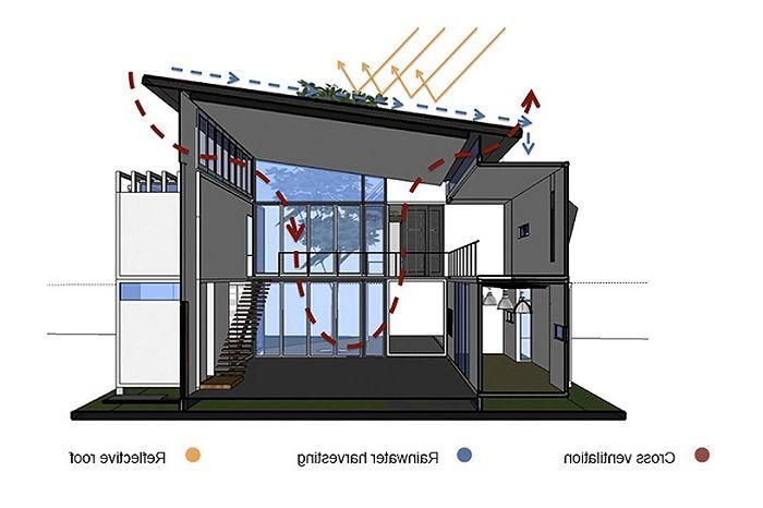 Въздушна вентилационна система.
