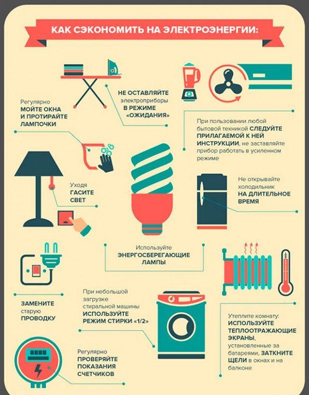 Контрол на потреблението на енергия