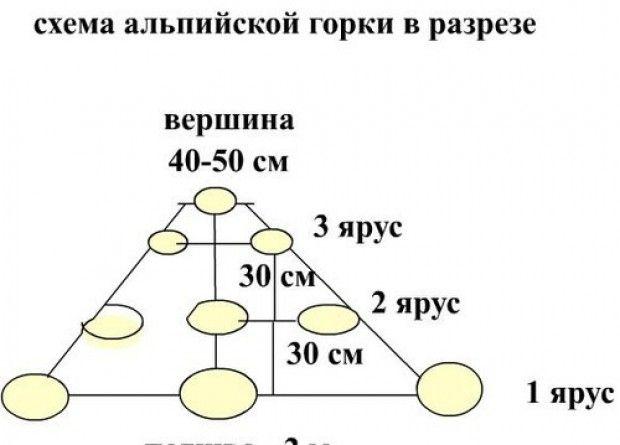 схема размещение камней